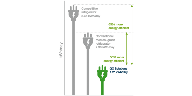 Chart-S3R023-Energy-Consumption